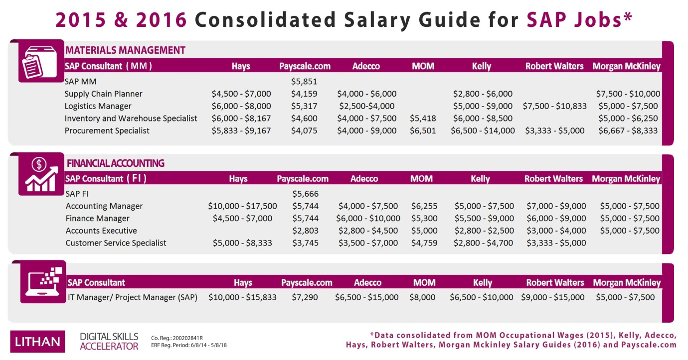 Consolidated Salary Guide Part 2