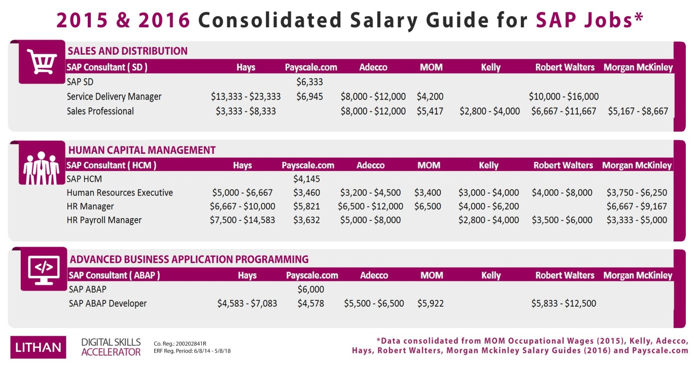 Consolidated Salary Guide