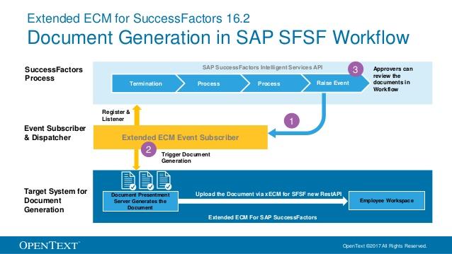 Document Generation in SAP SuccessFactors