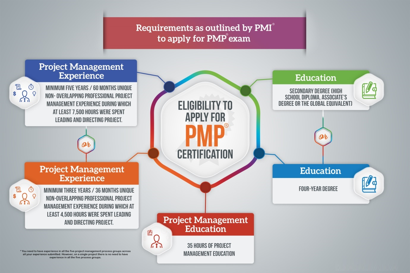 6 Steps To Achieve Pmp Credentials Zarantech
