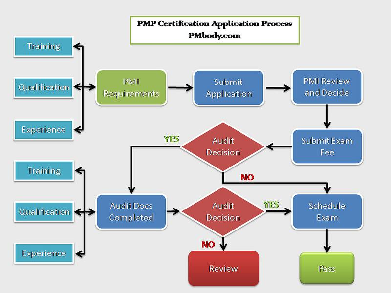 6 steps to achieve pmp credentials