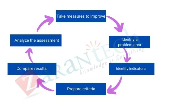 quality assurance and quality improvement processes