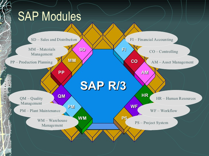 What are the best SAP Modules to learn? ZaranTech
