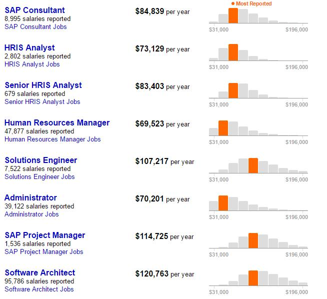 SAP SuccessFactors Salary Comparison