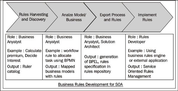 An Overview Of Business Rules Zarantech