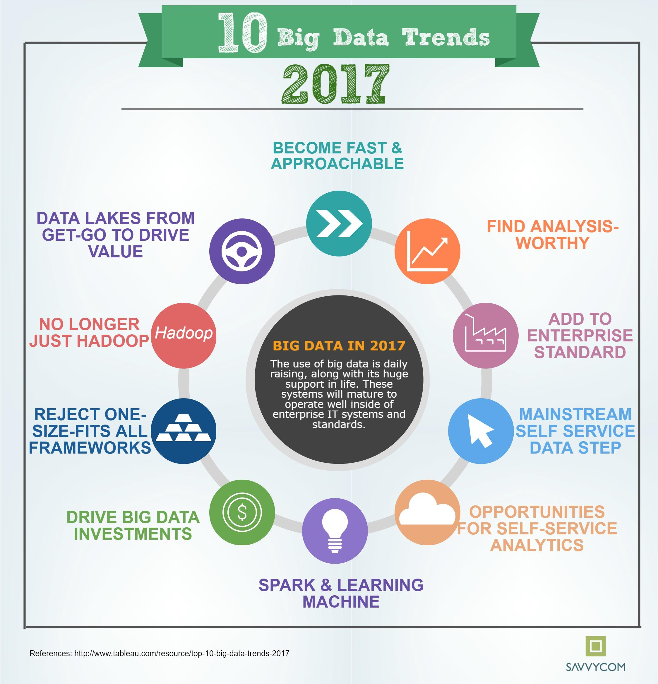 Top 5 Big Data Trends 2017 Zarantech