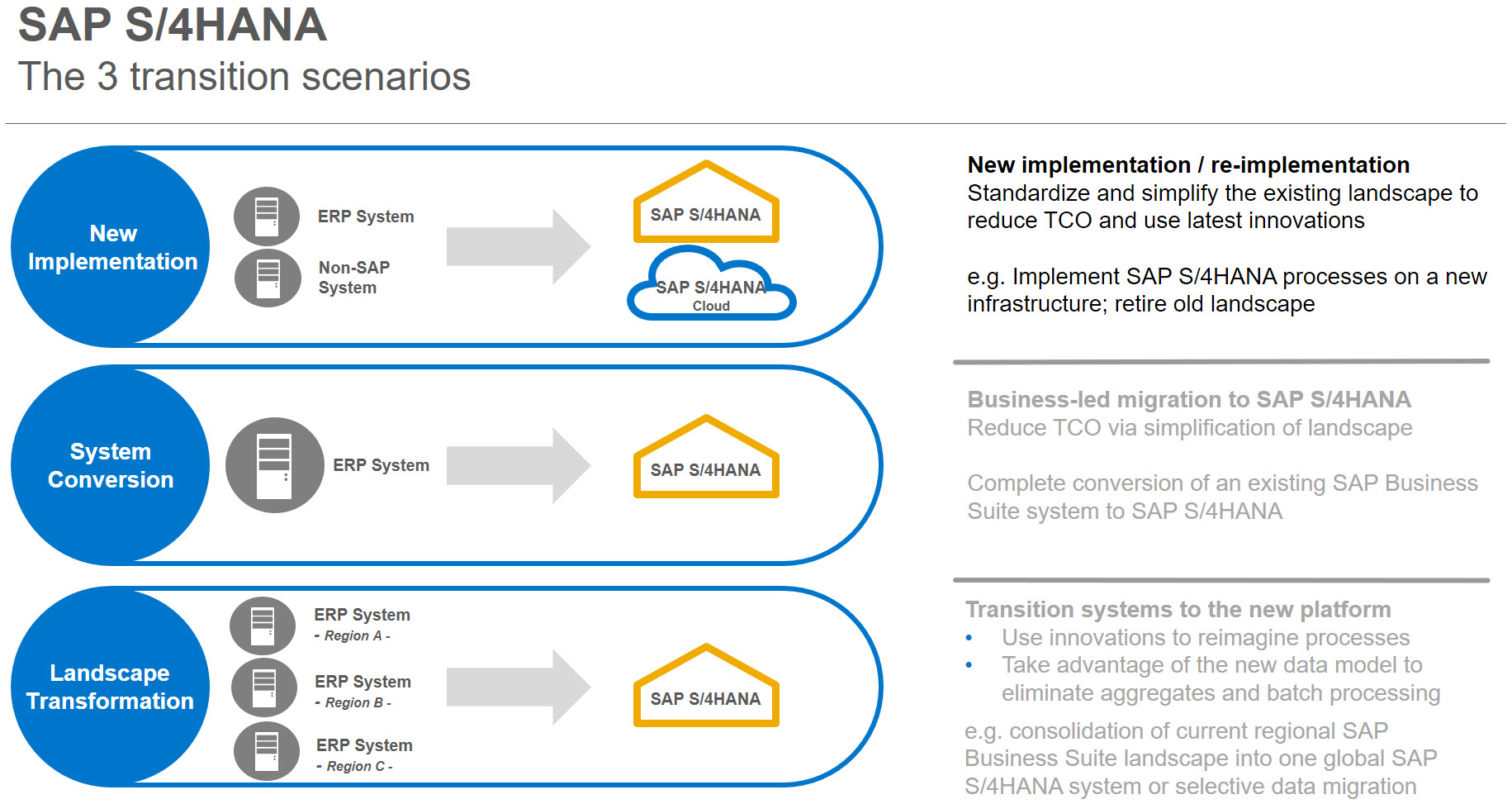 are you ready to migrate to sap s  4hana