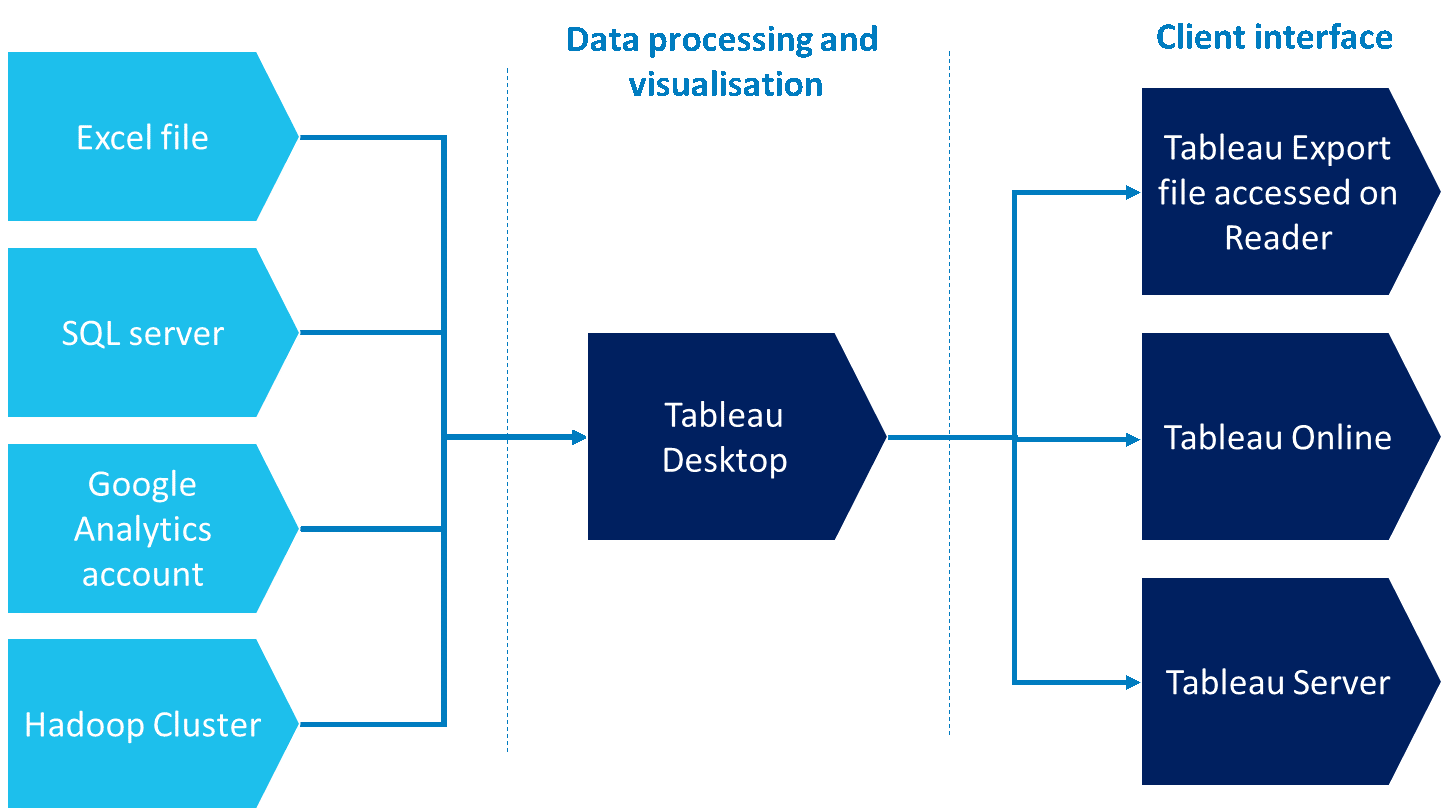 Tableau Overview
