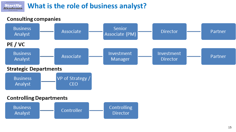 Top 10 Reasons To Start A Business Analysis Career