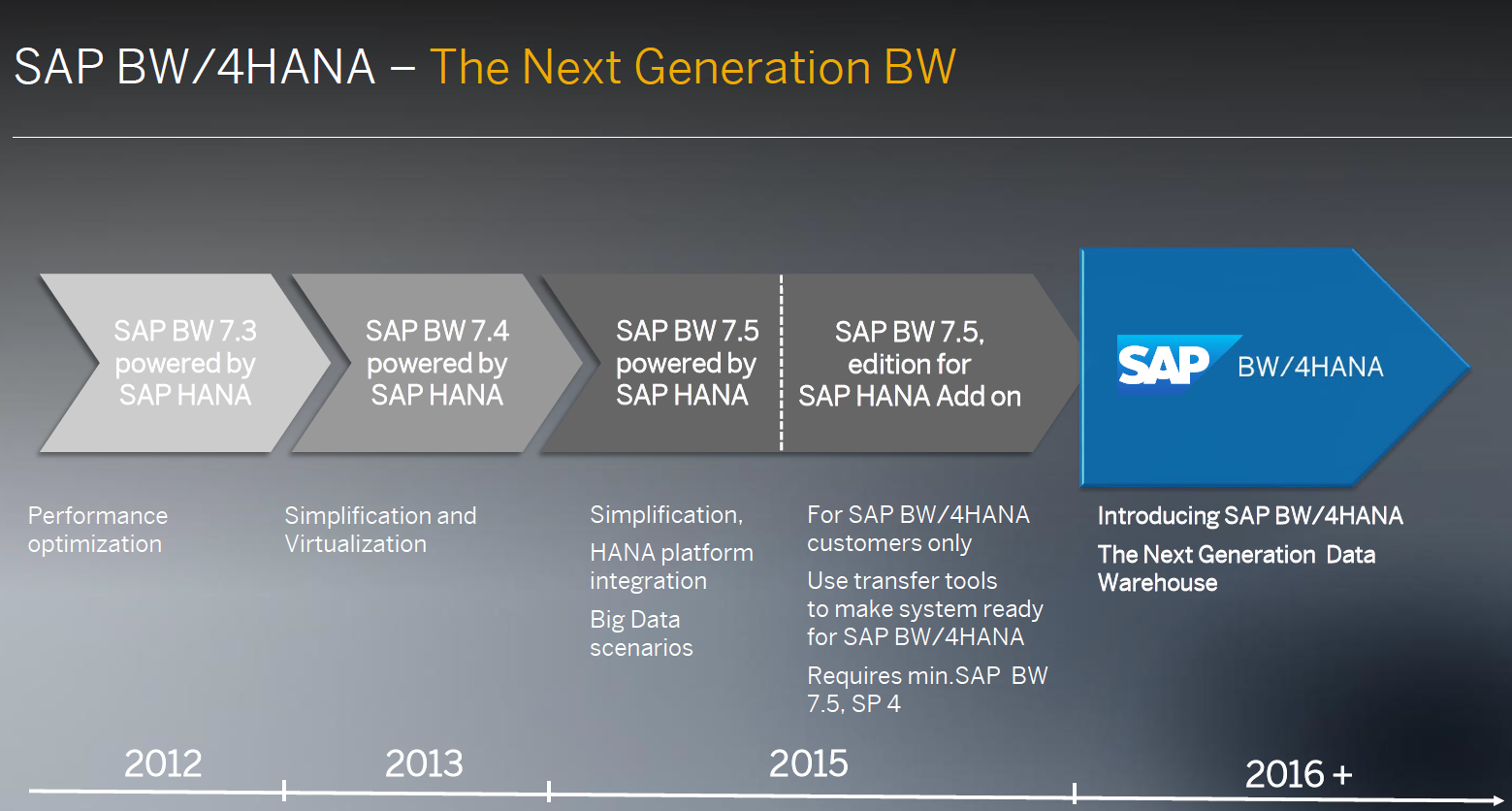 SAP BW/4HANA: Why is it Nextgen Data Warehouse? - Zarantech