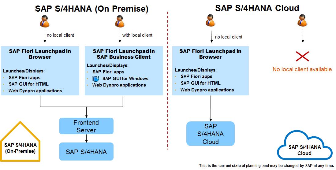 An Overview of Extending SAP S/4HANA with SAP HANA Cloud