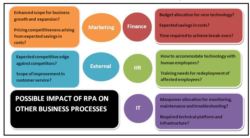 Impact of Robotic Process Automation in Business and IT Industry