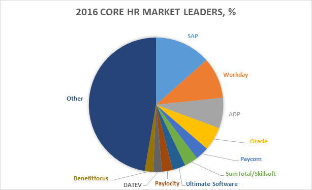Why Workday is a Major Threat to SAP - Zarantech