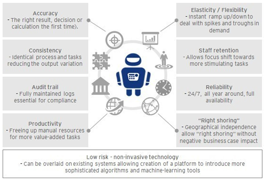 Business Benefits of Robotic Process Automation - Zarantech