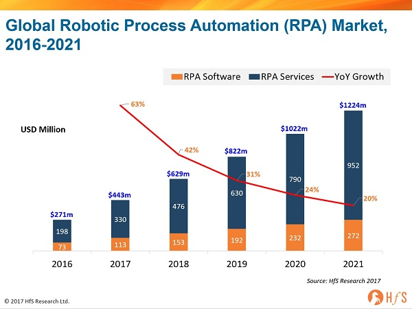 Future Scope of Robotic Process Automation - Zarantech