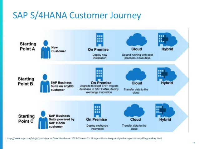 Top Reasons To Migrate Towards Sap S 4hana Zarantech