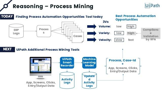 Reasoning -Process mining