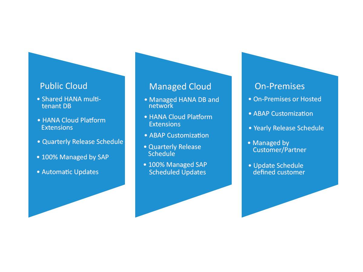Golden Rules for SAP Suite on HANA & S/4HANA Migrations