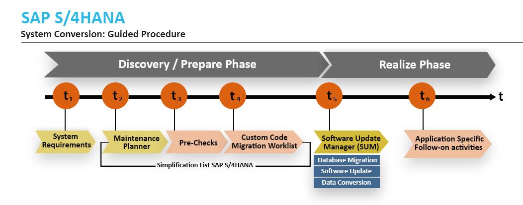 Conversion from ECC to SAP S/4HANA - Zarantech