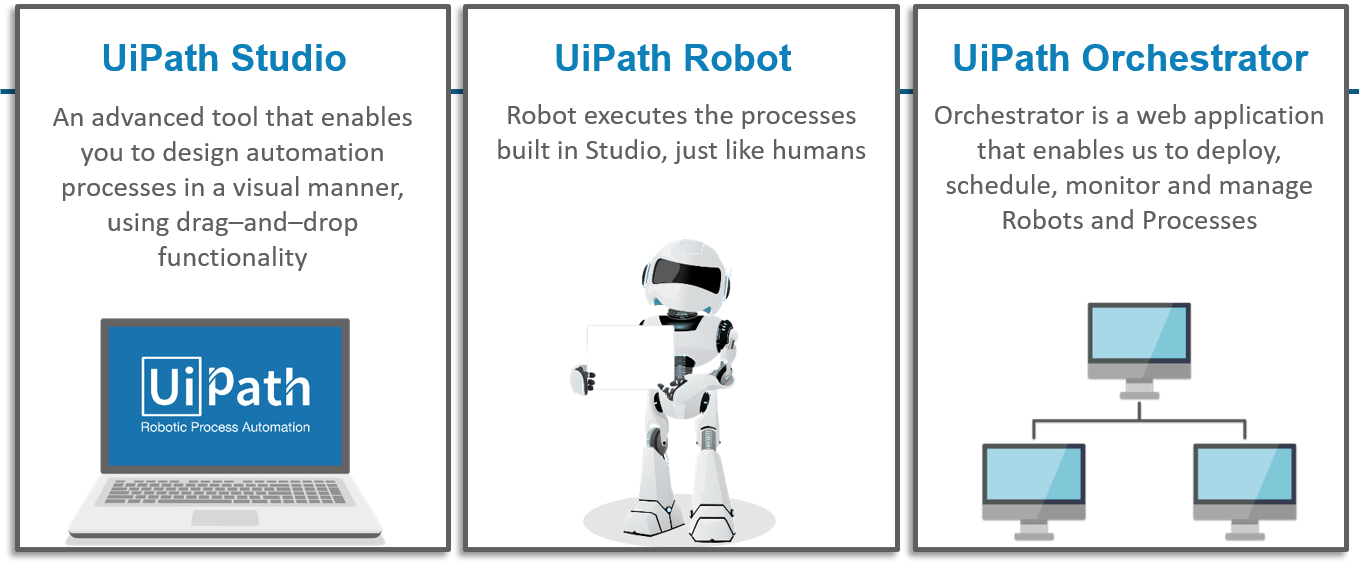 Why RPA UiPath is unique RPA software? - Zarantech