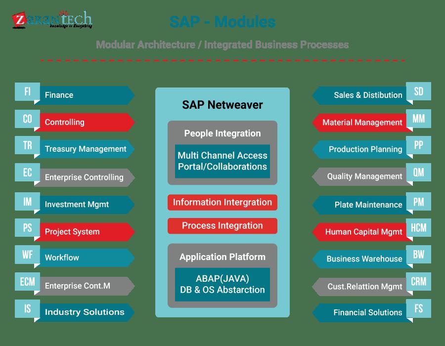 5 Key Areas to Enhance the SAP Knowledge