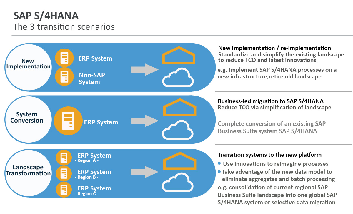 data migration to sap s  4hana-the best practices