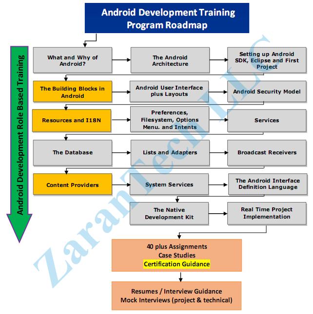 Android-Training-Roadmap