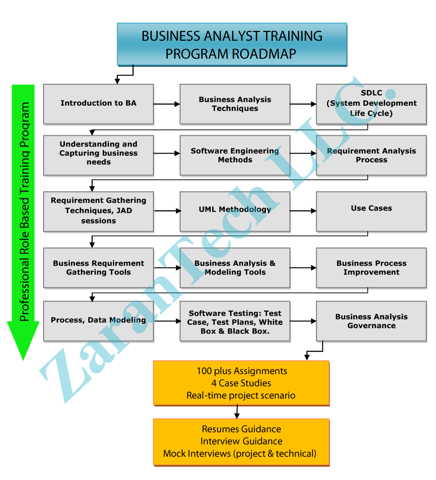 HADOOP-Training-Roadmap
