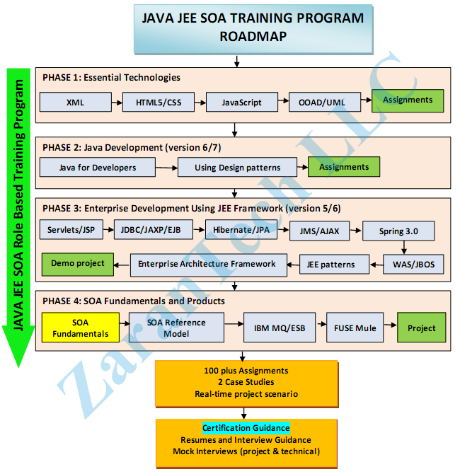 JAVA JEE SOA Training Roadmap from ZaranTech