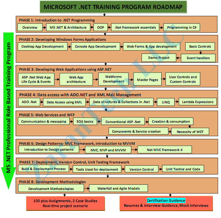 Microsoft .net-Training-Roadmap