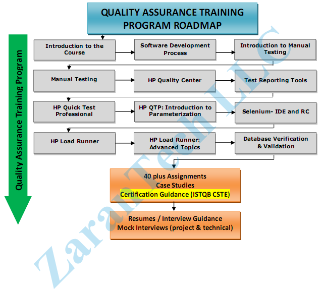 Index of images for Quality assurance certificate template