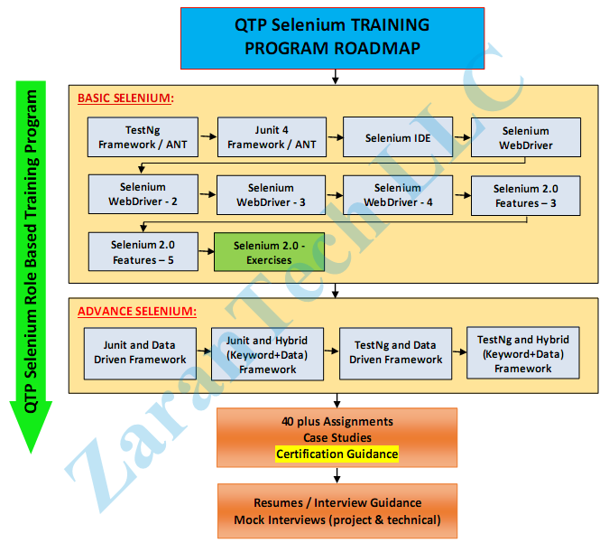 QTP-Selenium-Training-Roadmap