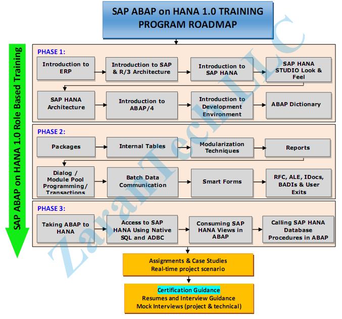 Sap Abap Training Material Pdf