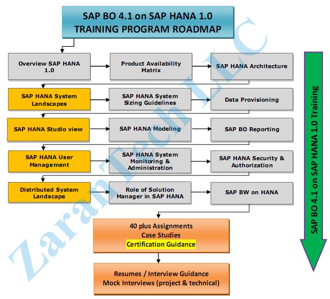 ZaranTech SAP BO 4.1 on HANA Training Roadmap