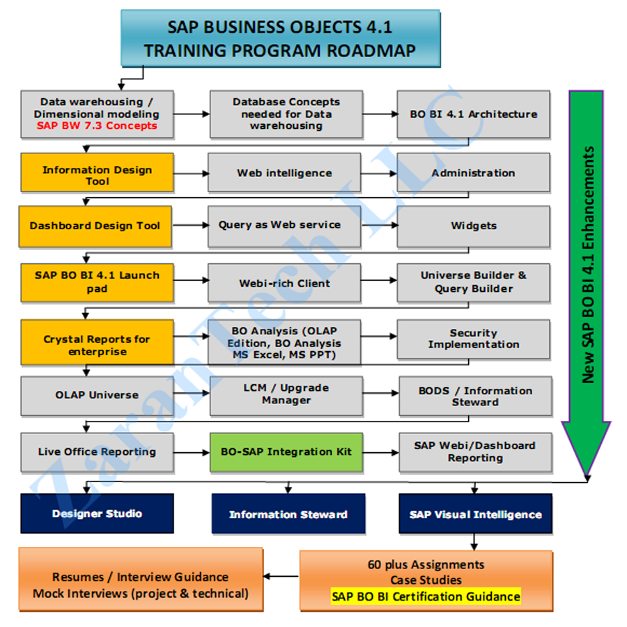 ZaranTech SAP BusinessObjects 4.1 Training Roadmap