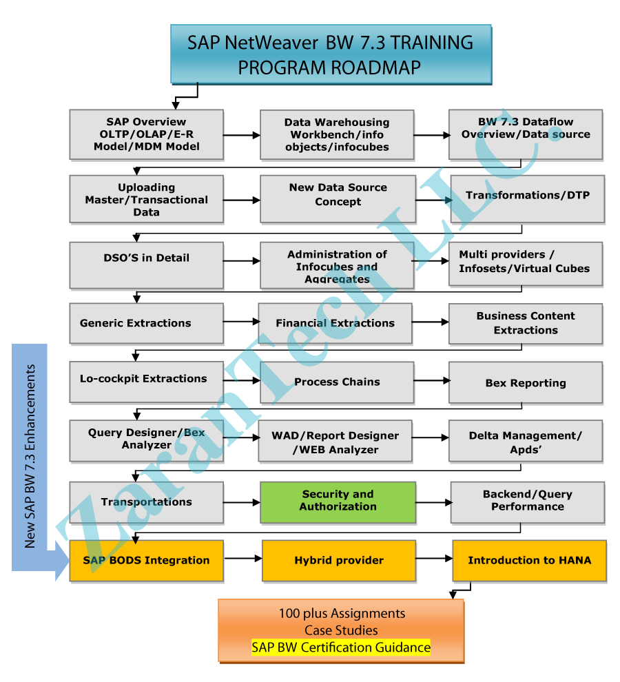 SAP NetWeaver BW 7.3 Training Roadmap ZaranTech