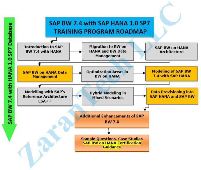 SAP-BW-BI-7.4-Training-Roadmap
