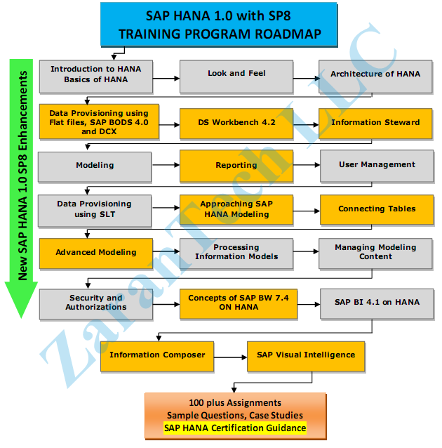 ZaranTech SAP HANA Training Roadmap