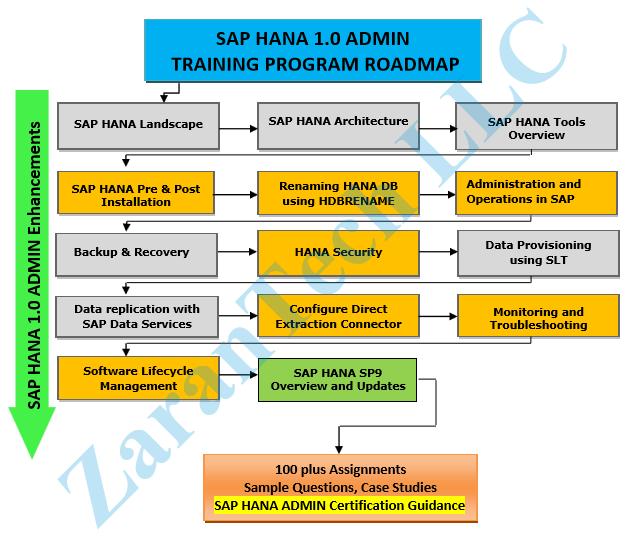 ZaranTech SAP HANA Training Roadmap
