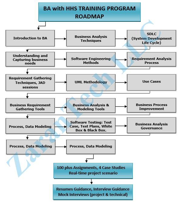 HADOOP-Training-Roadmap