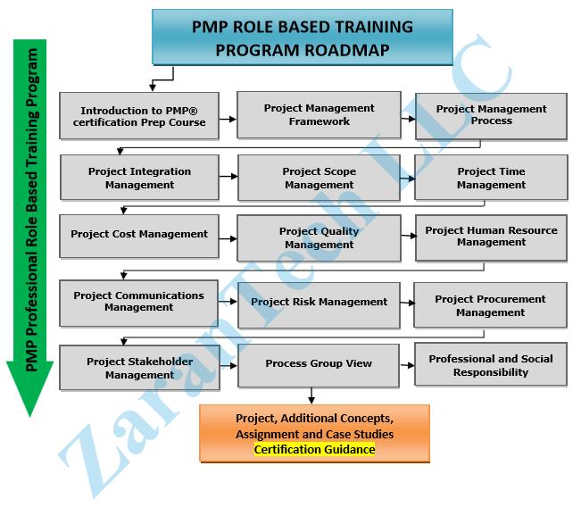 Data Science Training Roadmap