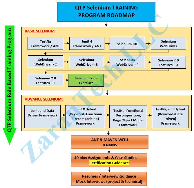 QTP-Selenium-Training-Roadmap