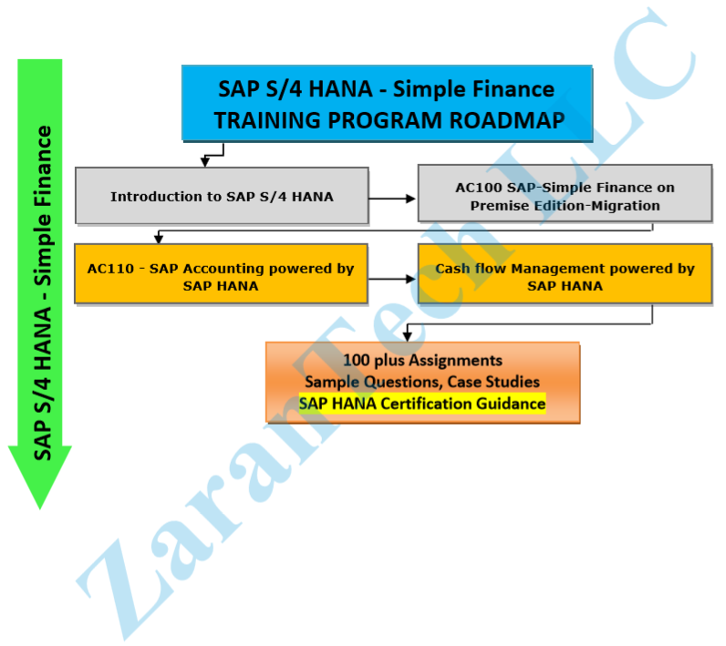 sap simple finance online training sap s4 hana simple