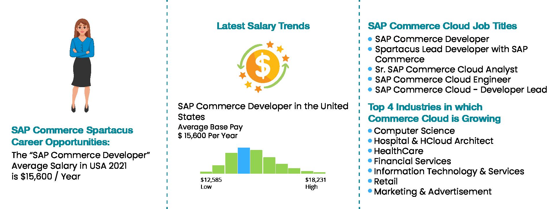 Oracle Integration Cloud Training-Joboutlook|ZaranTech