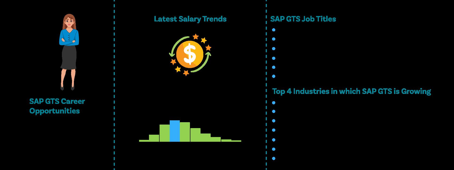 SAP GTS Training-Joboutlook ZaranTech