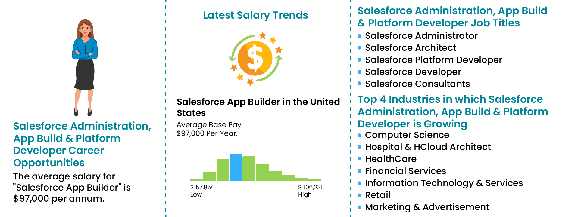 salesforce administration app and platform Training-Joboutlook|ZaranTech