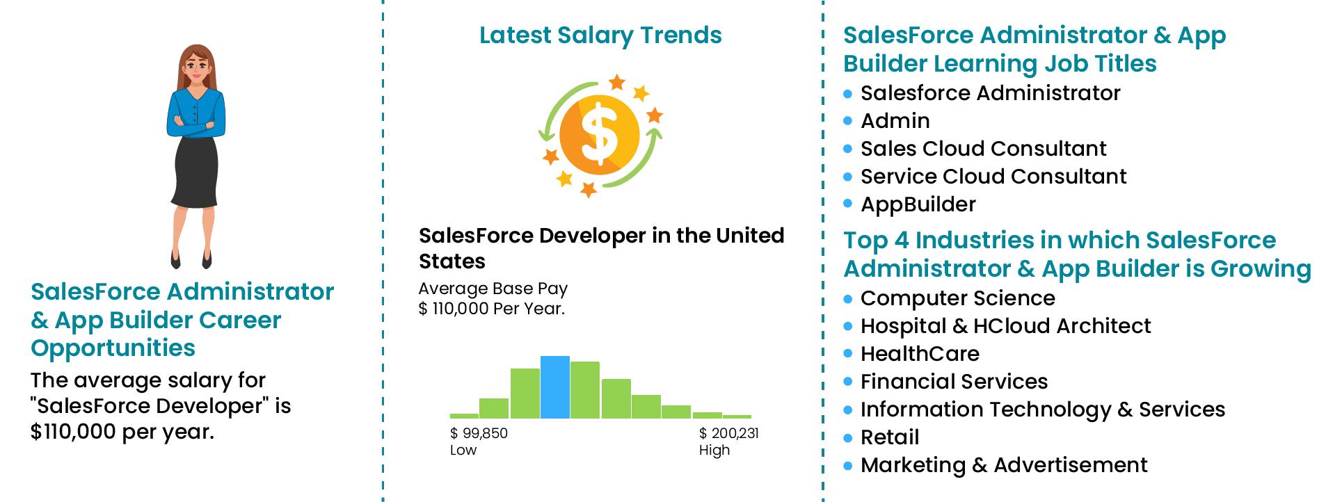 Salesforce certification Training-Joboutlook|ZaranTech