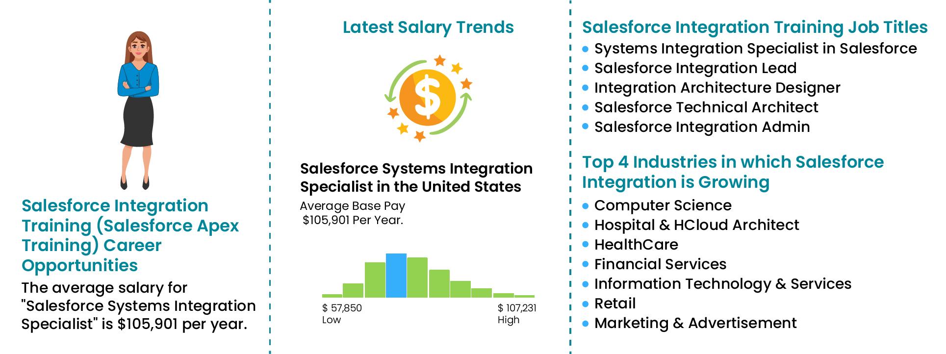 Salesforce Apex Training-Joboutlook|ZaranTech