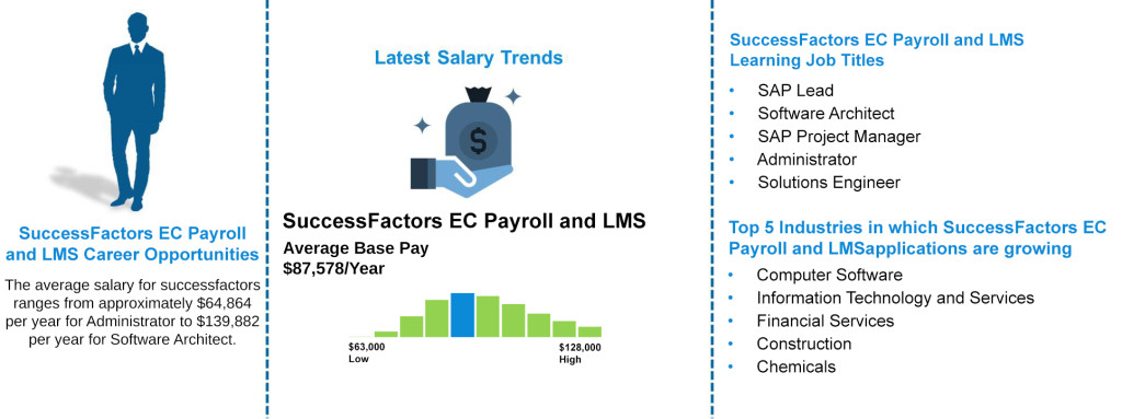 Job-Outlooks-SuccessFactors-EC-Payroll-and-LMS