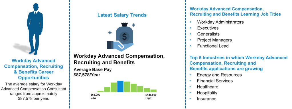 Job Outlooks - Workday Advance Compensation, Benefits, Recruiting